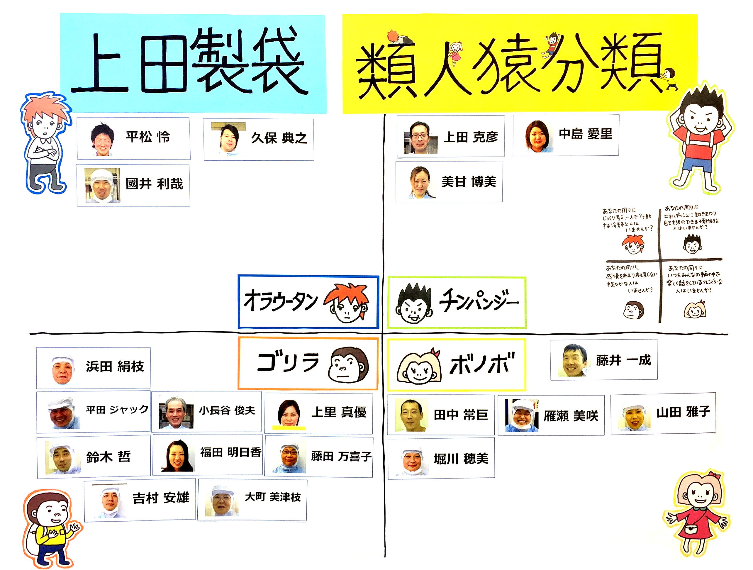 上田製袋類人猿分類.jpg